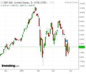 עליות של חודשיים נמחקו בשבוע ימים (S&P 500)