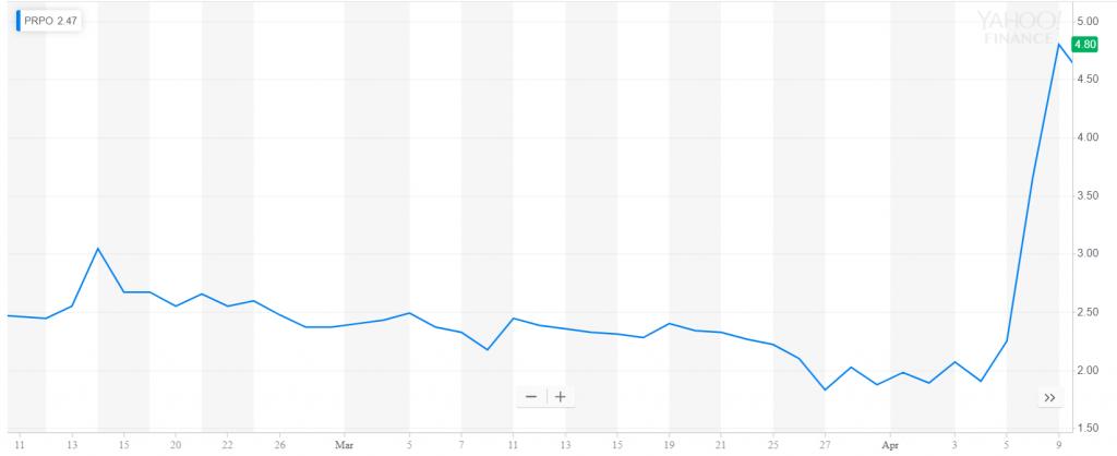 גרף של מניה הממחיש עליה של 2$ במחיר שלה ביום אחד