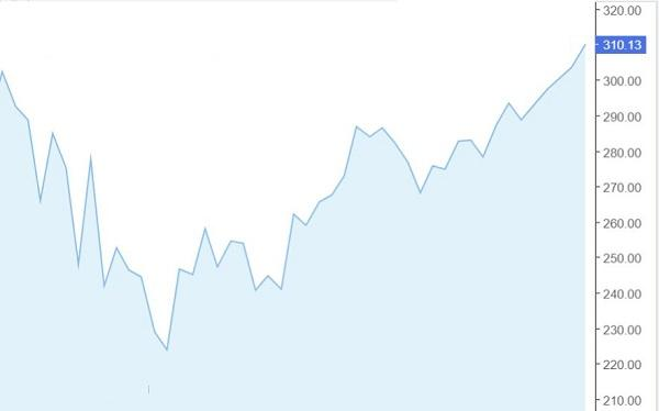 גרף קווי של מניית אפל