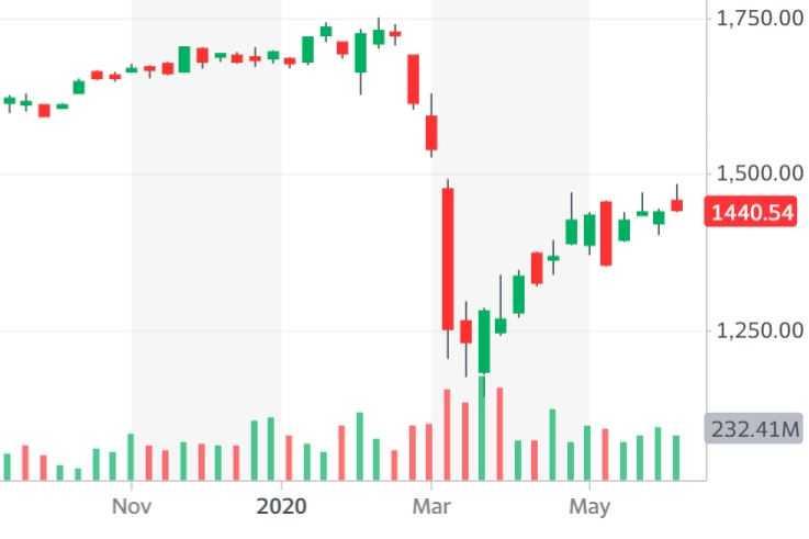 """מגמת ירידה בגרף מדד ת""""א 35"""