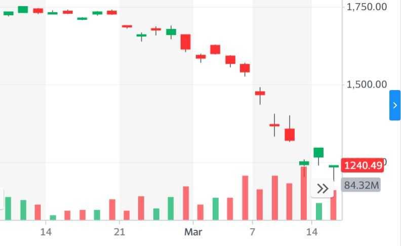 """גרף מדד ת""""א 35 בזמן משבר הקורונה"""