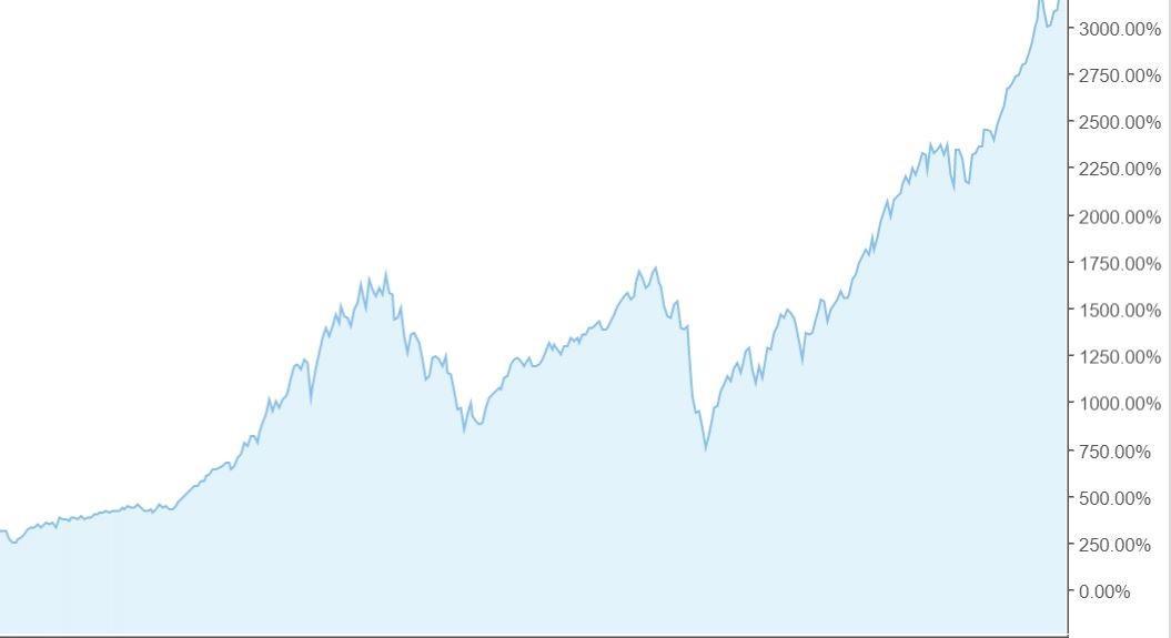 גרף תשואה של 300% במדד S&P500