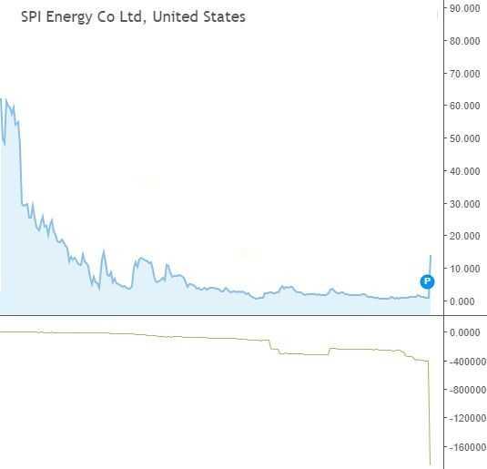 גרף של מניית SPI עם מתנד איסוף \ הפצה